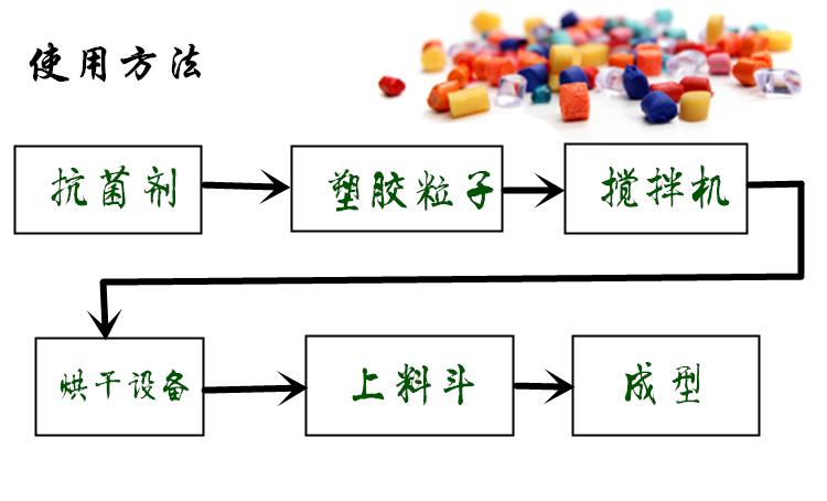 塑料抗菌母粒-厂家批发-抗菌剂/防霉剂/干燥剂/防霉片厂家批发