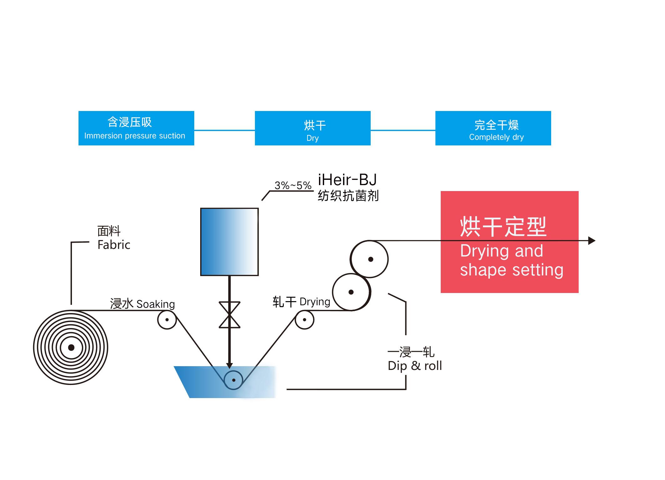 iHeir-BJ纺织防霉剂-抗菌剂/防霉剂/干燥剂/防霉片厂家批发