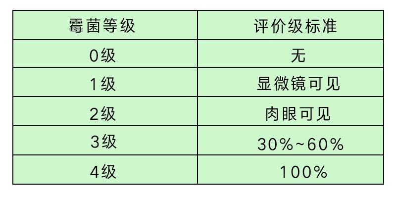 防霉等级国际标准-抗菌剂/防霉剂/干燥剂/防霉片厂家批发