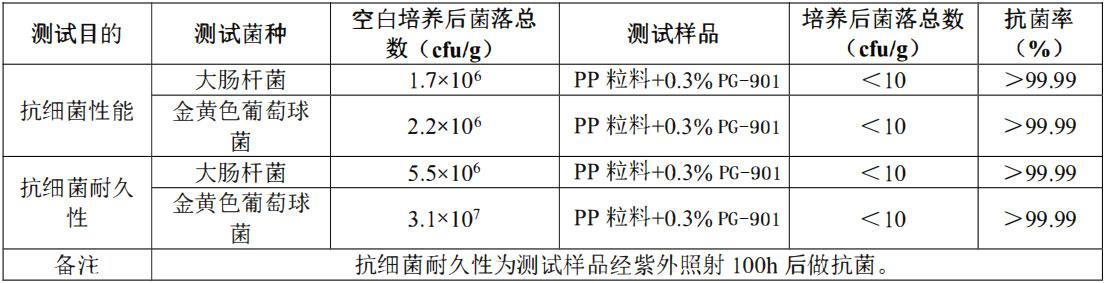 抗菌抗病毒剂iHeir-PG901-抗菌剂/防霉剂/干燥剂/防霉片厂家批发