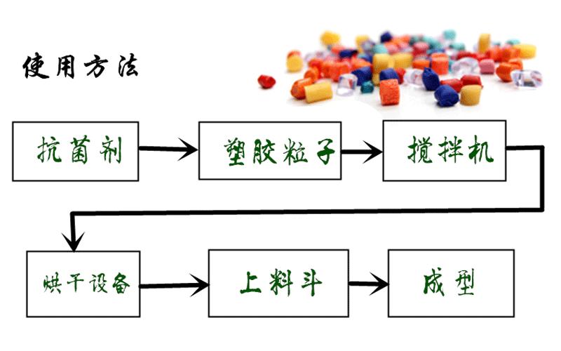 iHeir-ECO 食品级塑料抗菌剂-抗菌剂/防霉剂/干燥剂/防霉片厂家批发